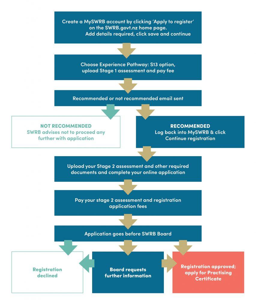 Te huarahi tūmahi wheako <br /> Experience pathway: S13 Social Workers Registration Board