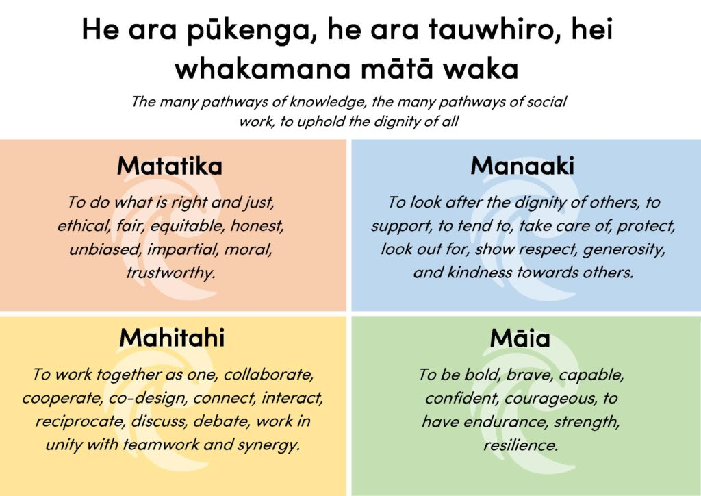 Mō mātou <br /> About us Social Workers Registration Board
